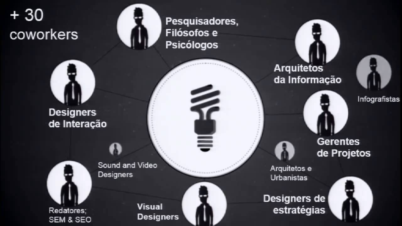 Sistemas Exploráveis e o Design do dia-a-dia